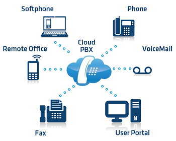 Hosted cloud PBX